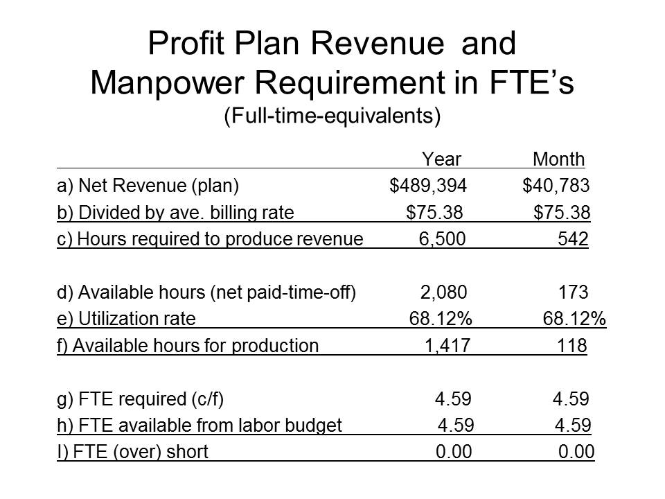 profit plan revenue and manpower requirement in fte s capp